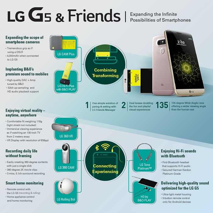 LG-G5-unveiled-features-3-cameras-modular-design-3