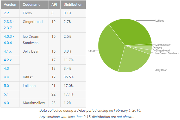 android-marshmallow-distribution