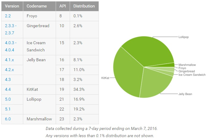 android-marshmallow-distribution-march-stats