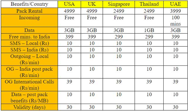 airtel-international-roaming-plans