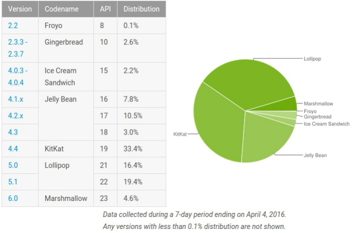 android-marshmallow-distribution-april-stats