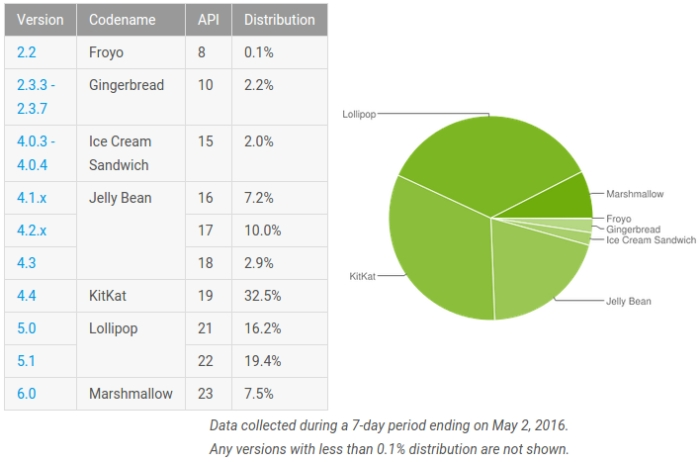 android-marshmallow-distribution-may-stats