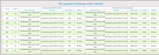 Reliance 4G upgrade recharge value