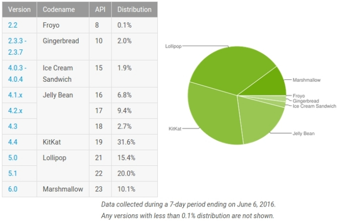 android-marshmallow-distribution-june-stats