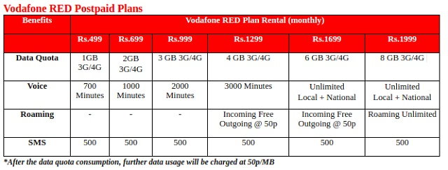 how to make roaming free in vodafone