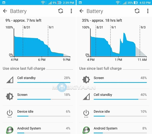 ASUS Zenfone 3 Battery Test (2)