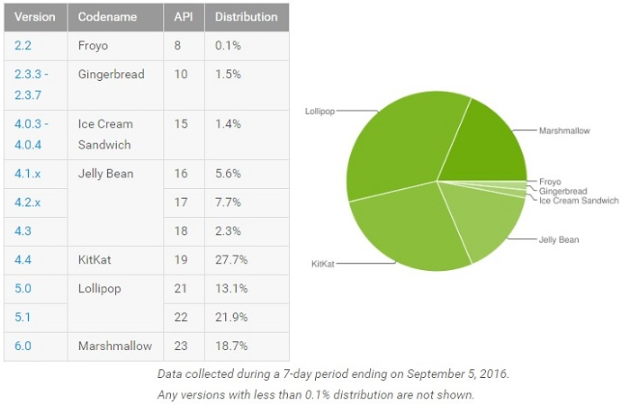 Android Marshmallow now running on more than 18% of all Android devices