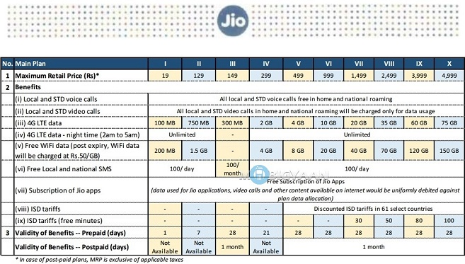 reliance-jio-tariff-details-1