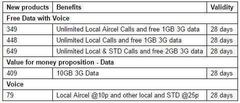 aircel-durga-puja-kolkata-offer