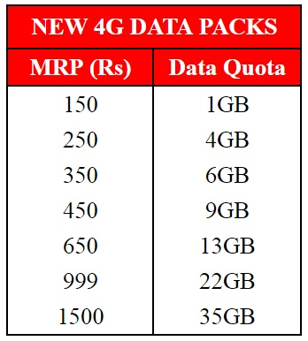 vodafone-4x-data-offer