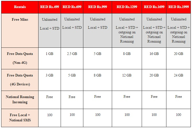 vodafone-red-postpaid-unlimited-voice-calling