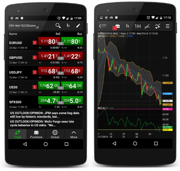 Forex on android phones
