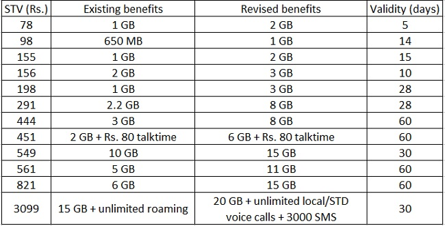 bsnl-additional-data-benefits-1