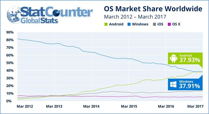 android-worlds-most-popular-os-internet-usage-statcounter