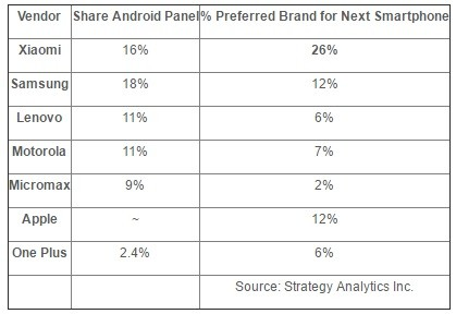 xiaomi-most-preferred-smartphone-brand-india-data