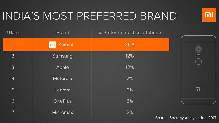 xiaomi-most-preferred-smartphone-brand-india