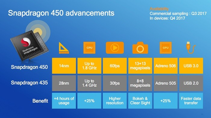 qualcomm-snapdragon-450-soc-2