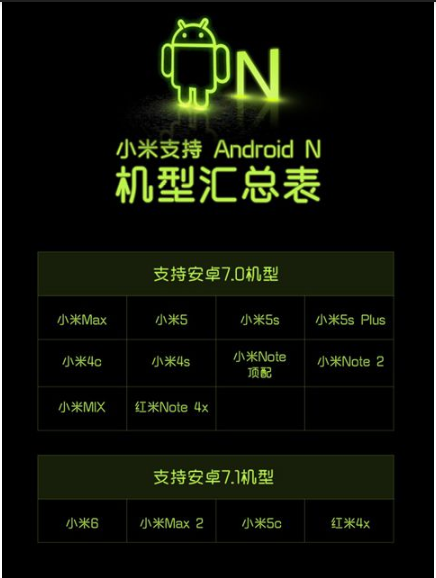 Xiaomi-Android-Nougat-roadmap