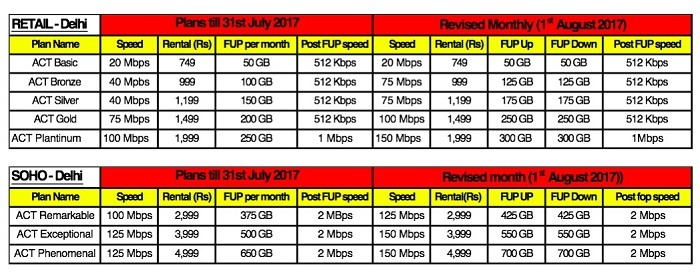 act-fibernet-newdelhi-revised-plans