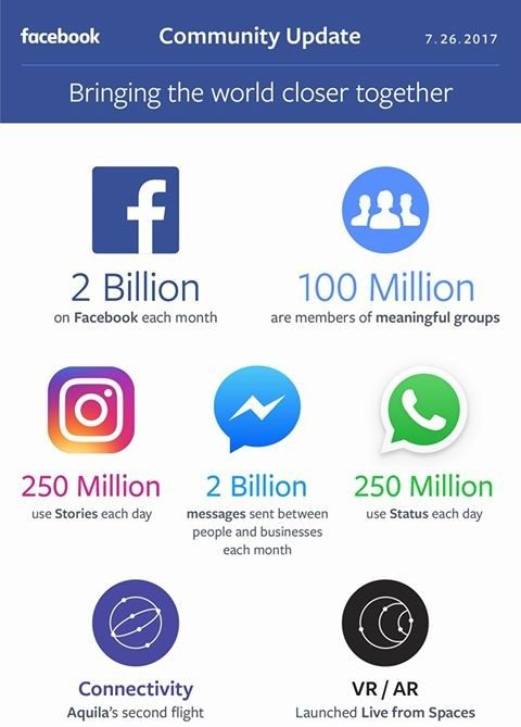 facebook-2-billion-monthly-users-1