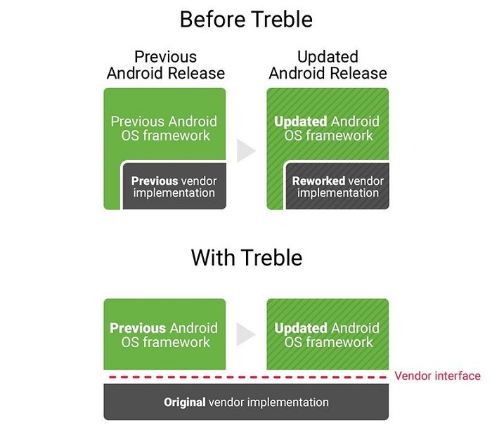 top-android-8-oreo-features-project-treble