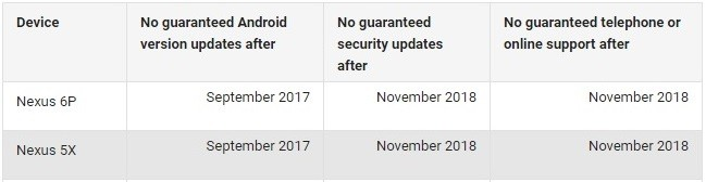 google-nexus-5x-nexus-6p-security-patch-duration-extended