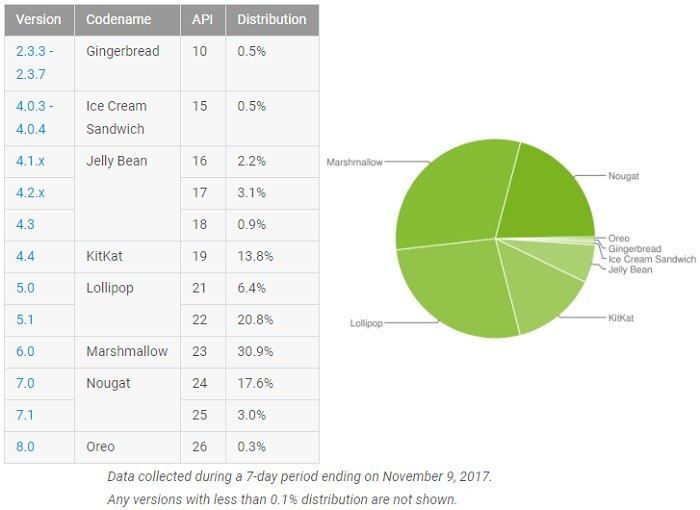 Android distribution for November 2017: Oreo stumbles while Nougat makes gains
