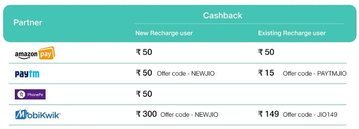 reliance-jio-triple-cashback-offer-extended-2