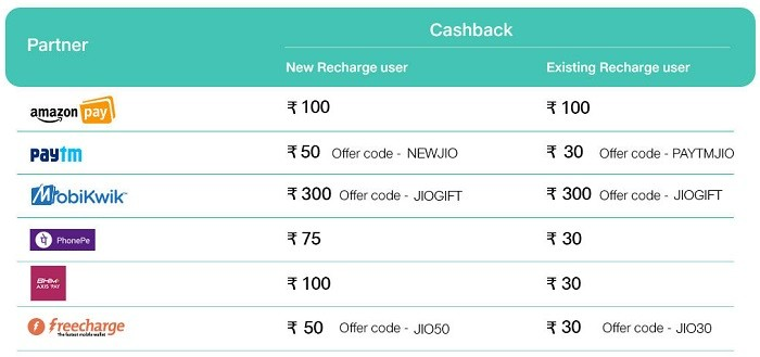reliance-jio-surprise-cashback-offer-2