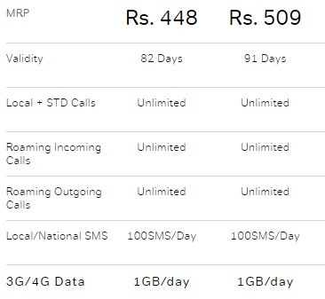 Airtel 448 and 509 prepaid plans revised here 39 s what for 509 plan