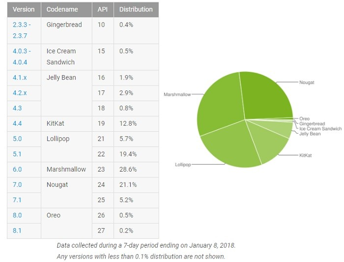 google-android-distribution-numbers-january-2018