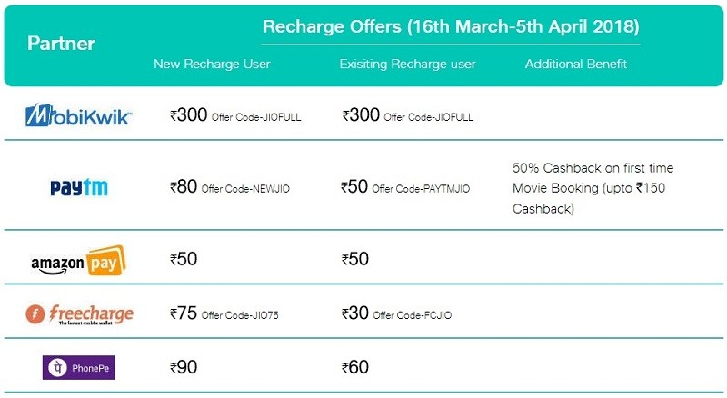 reliance-jio-more-than-100-percent-cashback-recharge-398-extended-april-5-2018
