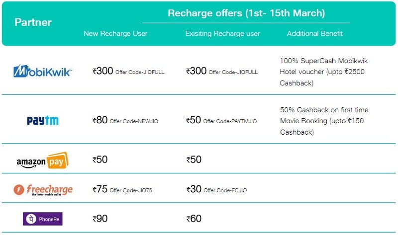 reliance-jio-more-than-100-percent-cashback-recharge-398-march-2018-2