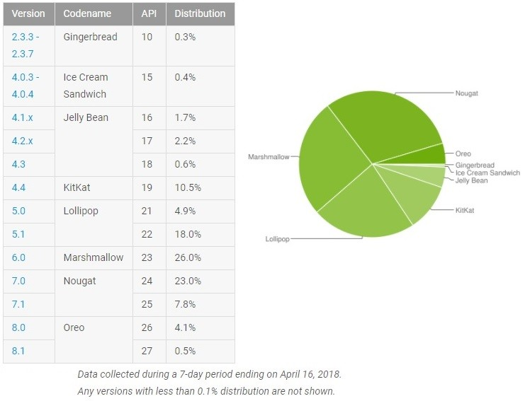 google-android-distribution-numbers-april-2018