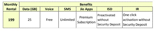 Reliance-Jio-199-postpaid-plan